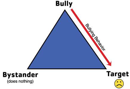 bully Pyramid